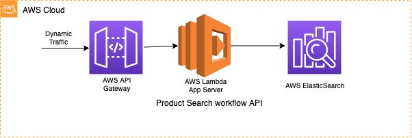 Microservices-based product search workflow module with dynamic traffic through API Gateway