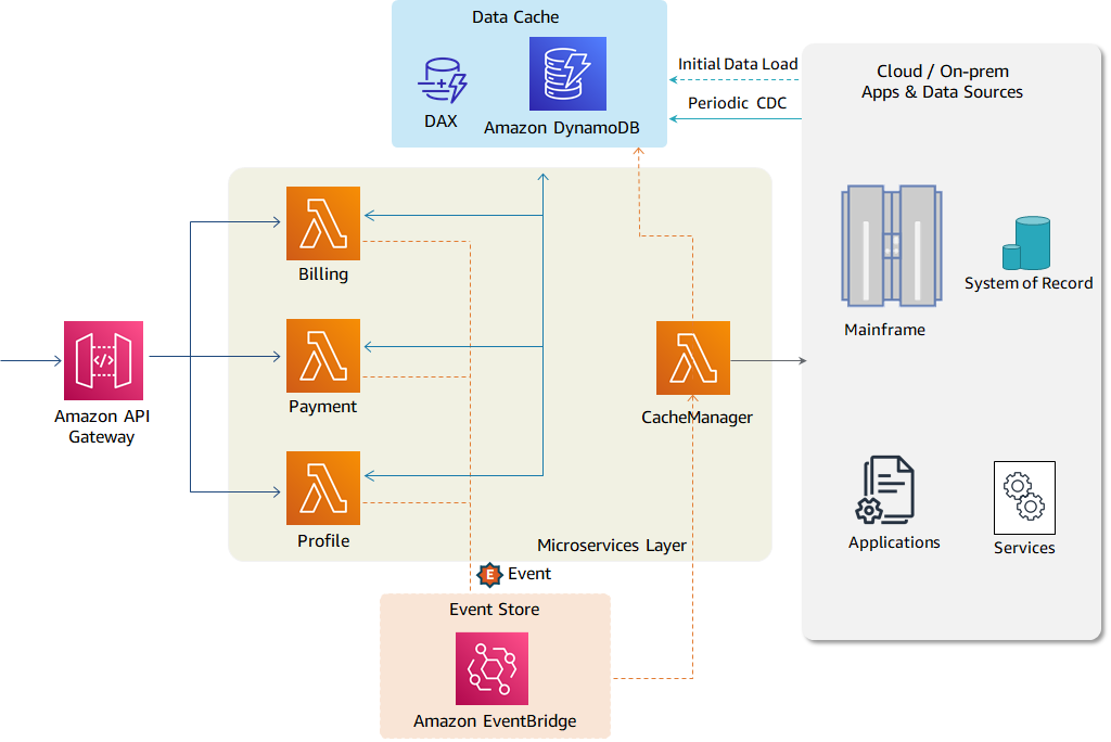 Suggested AWS services for implementing use case 2