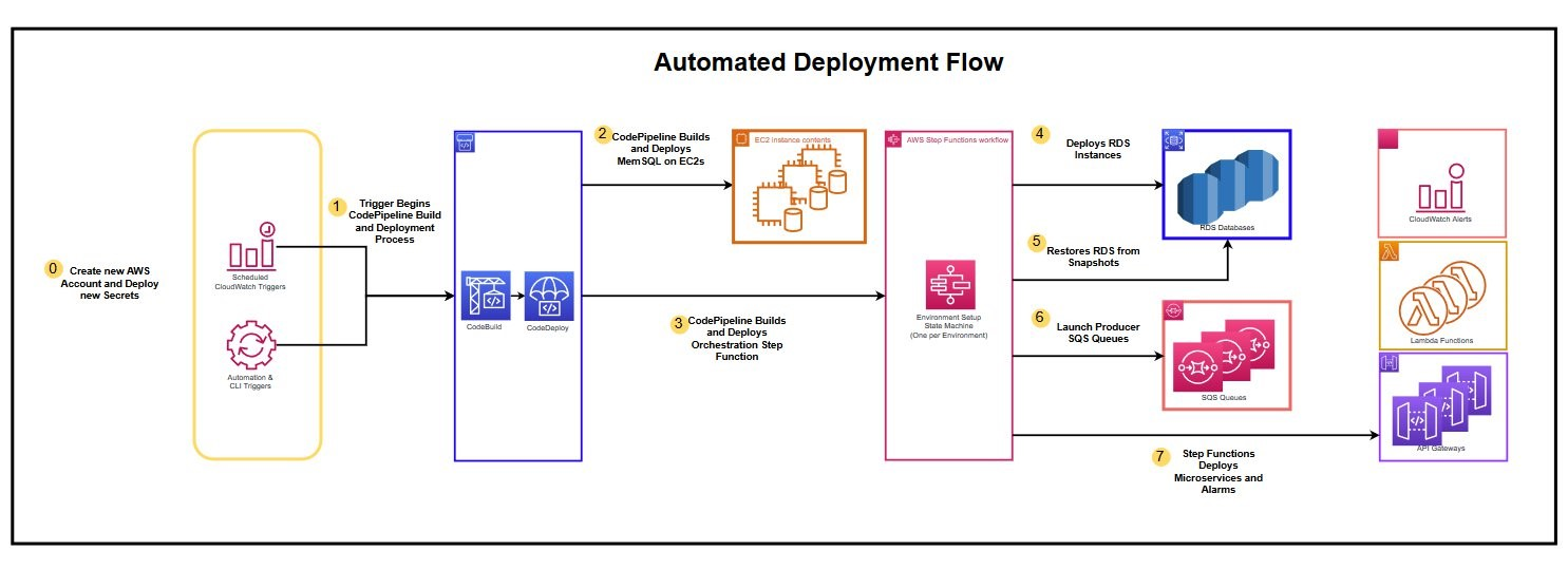 Reference Architecture Diagram showing Automated Deployment Flow