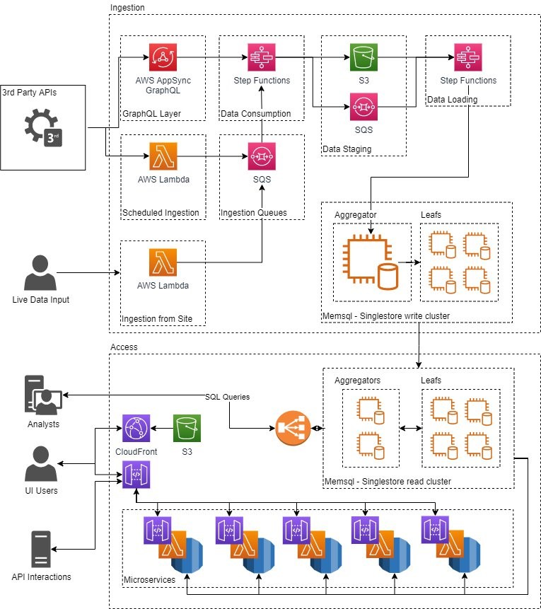 Reference Architecture Diagram for How Sportradar Accelerated Data Recovery Using AWS Services