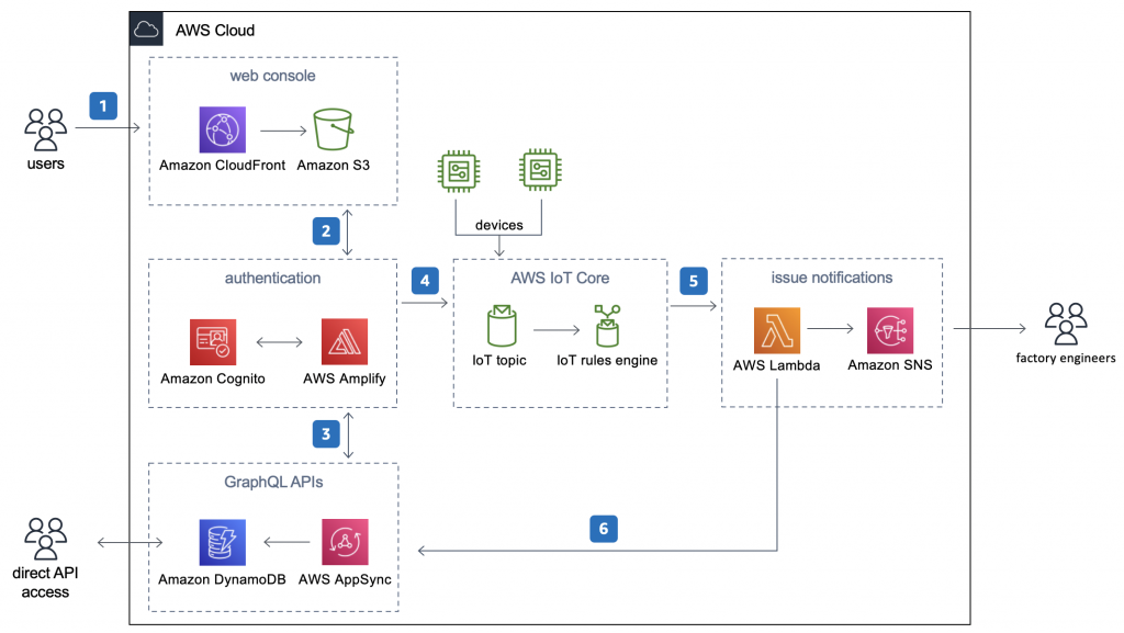 Figure 6. Amazon Virtual Andon deployment architecture