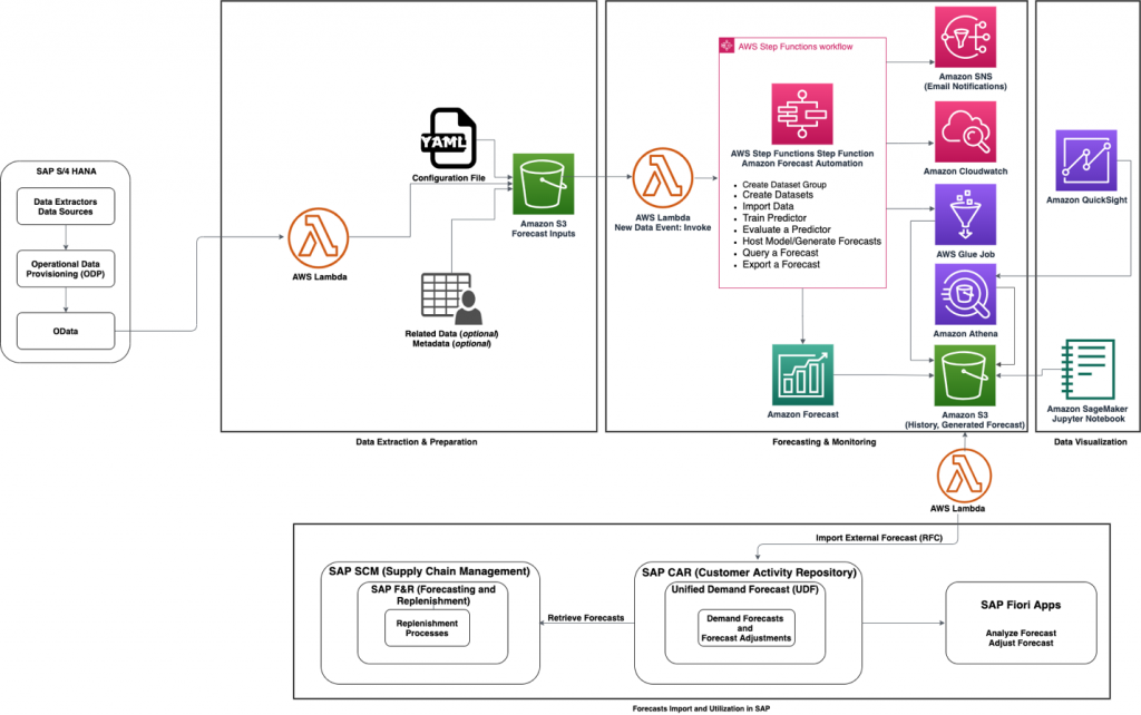 Figure 1. Notional architecture for improving forecasting accuracy solution and SAP integration
