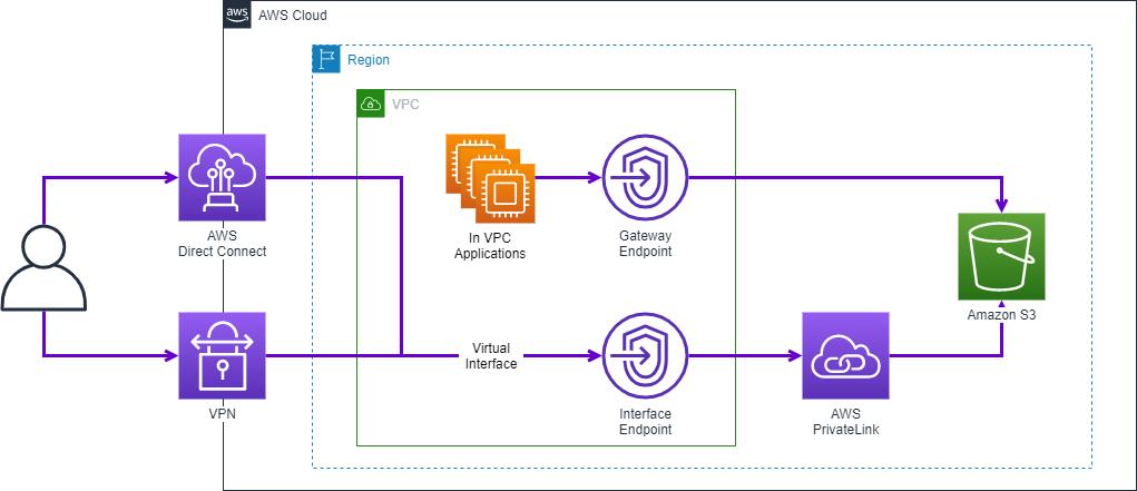 Figure 2. Single VPC architecture