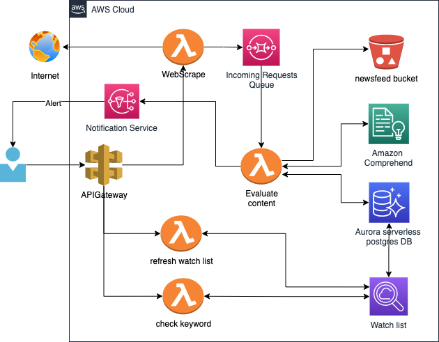 Architecture showing how to build a Scalable Real-Time Newsfeed Watchlist Using Amazon Comprehend