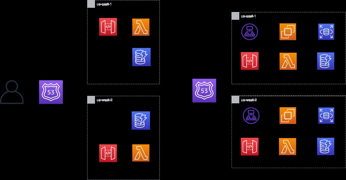 DR implementation architecture on multi-Region active-passive workloads
