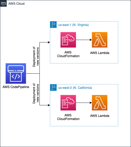 Deploying new versions to Lambda using CodePipeline and CloudFormation in two Regions