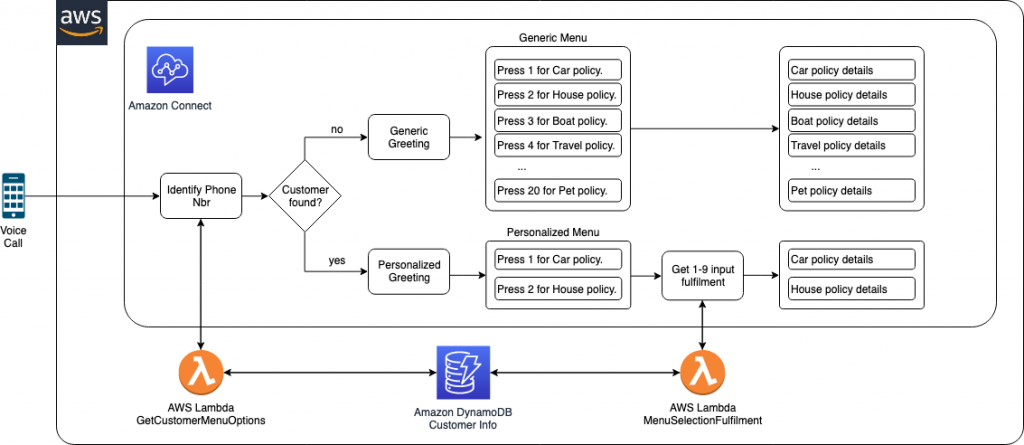 Figure 3 - IVR flow leveraging dynamically generated menu options.
