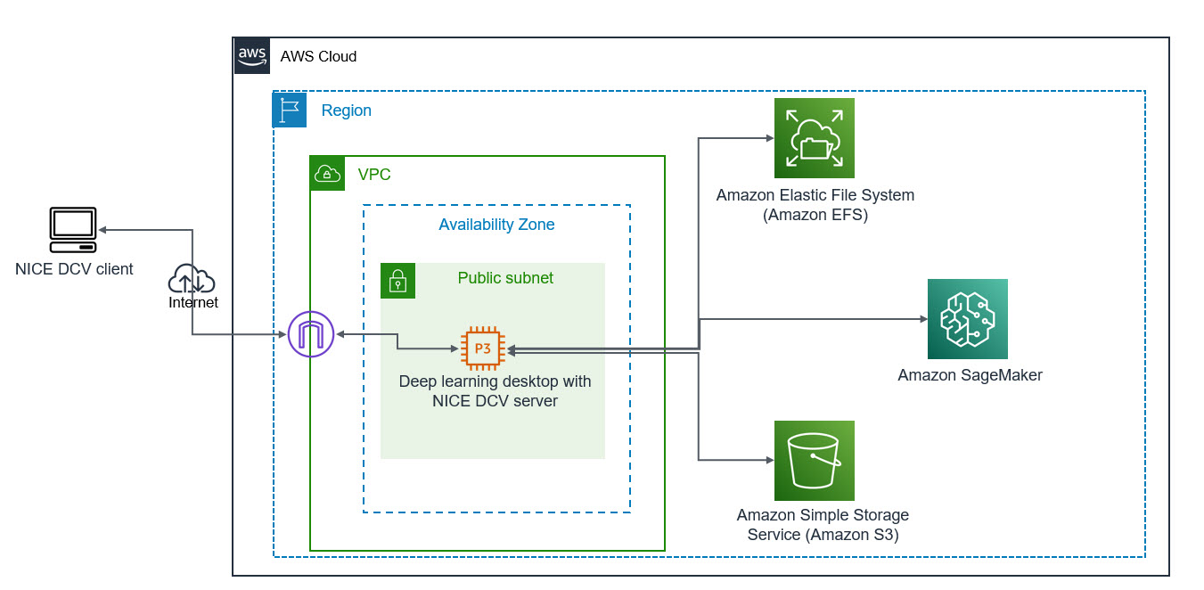 Reference Architecture to Launch a Fully Configured AWS Deep Learning Desktop with NICE DCV