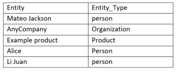 CSV example table