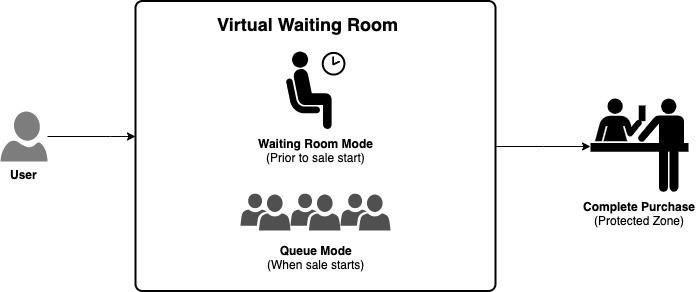 Figure 1. User path through a Virtual Waiting Room
