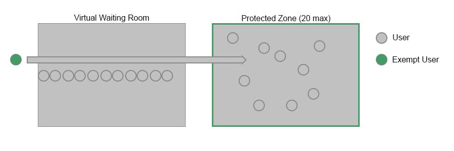 Figure 3. Queueing mode flow