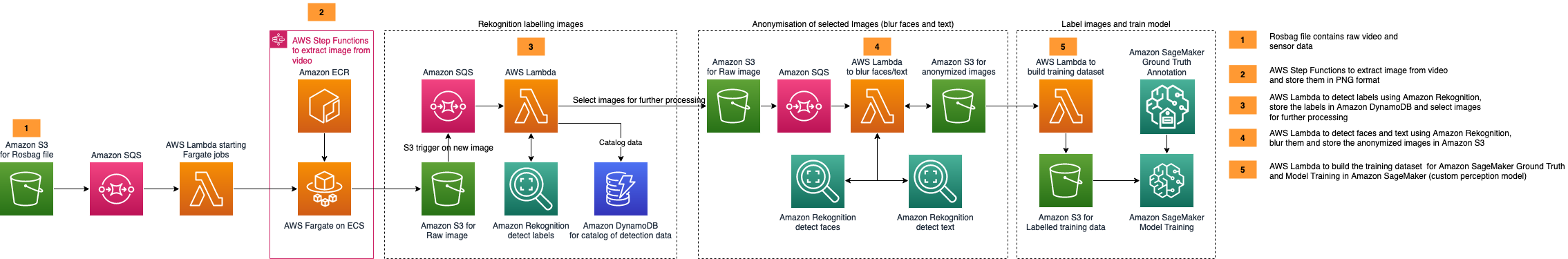Figure 1 - Architecture Showing how to build an automated Image Processing and Model Training pipeline