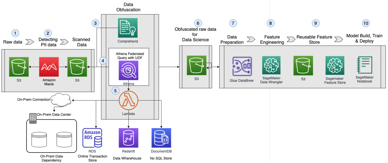 Integrating Redaction of FinServ Data into a Machine Learning Pipeline   Amazon Web Services
