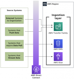 Ingestion layer against source systems
