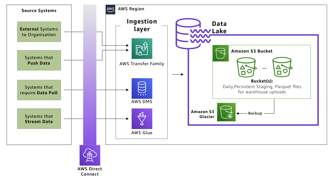 Figure 4. Data lake integrated to ingestion layer