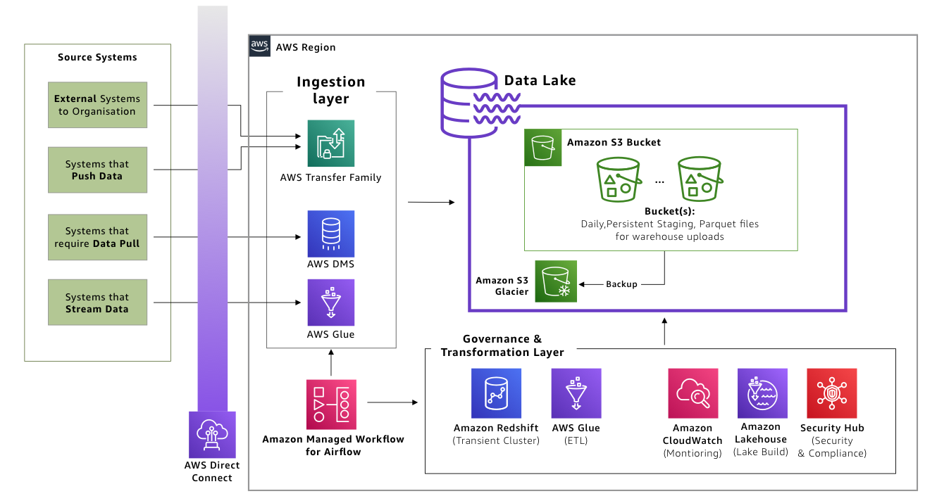 Governance and transformation layer prepares data in the lake