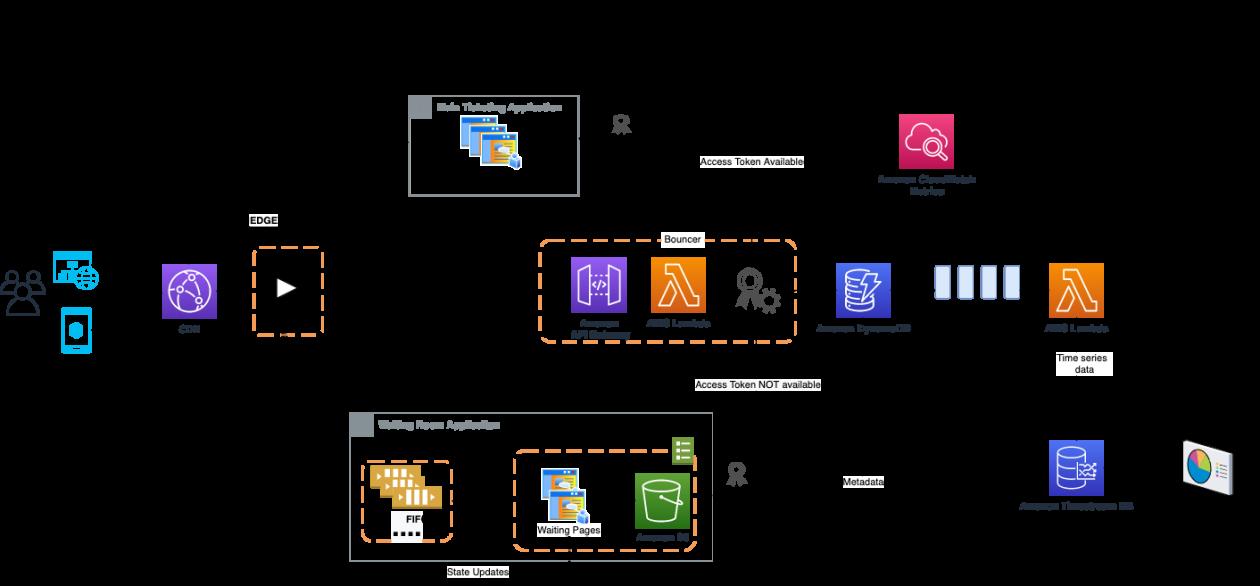 Build a Virtual Waiting Room with Amazon DynamoDB and AWS Lambda at SeatGeek   Amazon Web Services