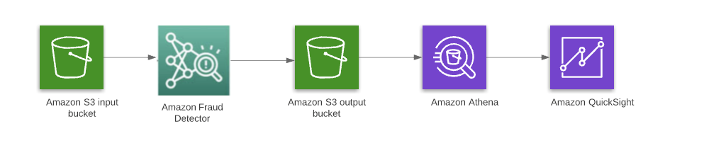 Figure 1. Example architecture for analyzing fraud transactions using Amazon Fraud Detector and Amazon Athena
