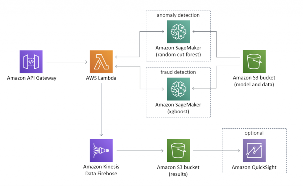 Figure 2. Fraud detection using machine learning architecture on AWS