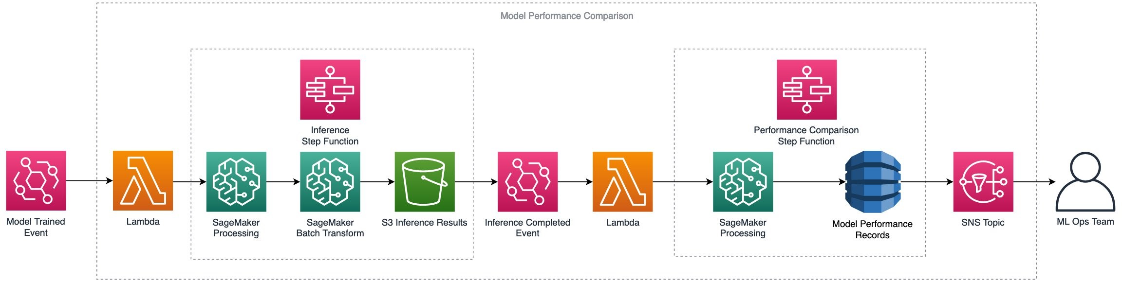 Model performance comparison workflow
