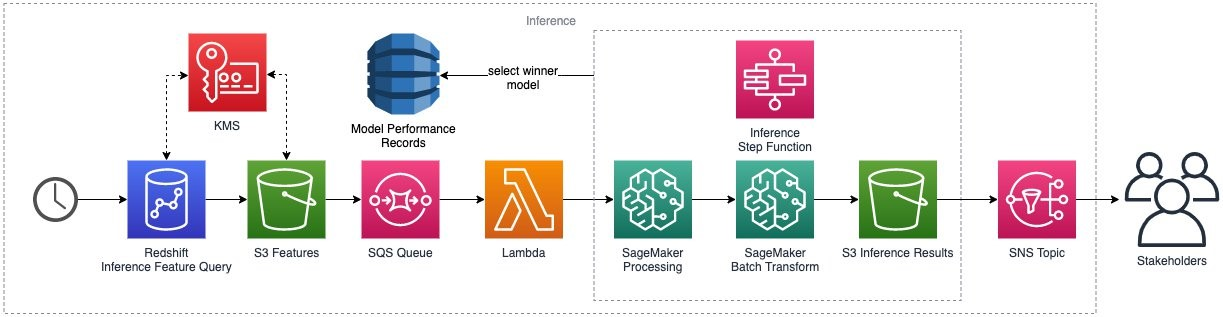 Inference workflow