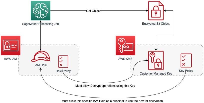 Restriction of data decryption permissions