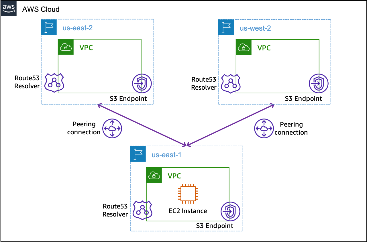 Figure 1. A multi-Region architecture with Route 53 Resolver and S3 endpoints