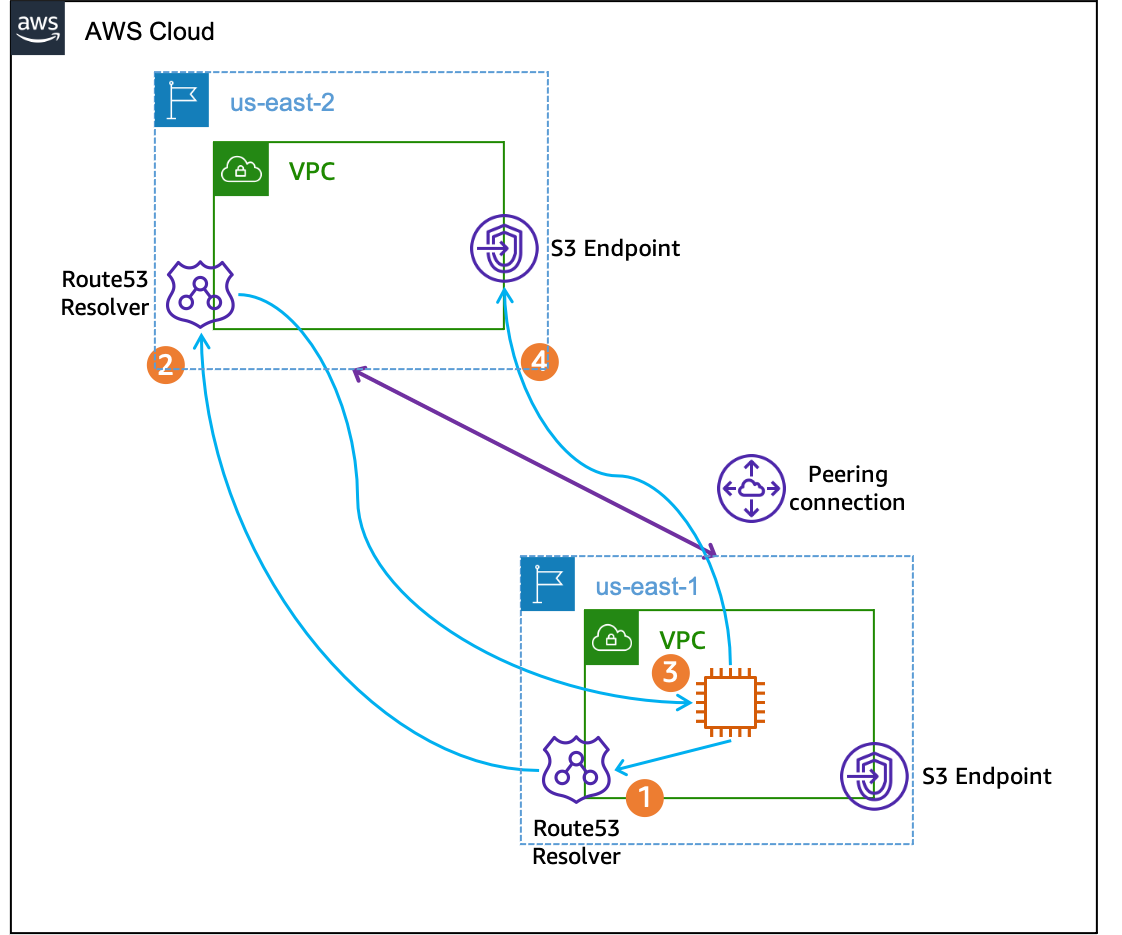 Figure 2. The workflow of resolving an out-of-Region S3 DNS name