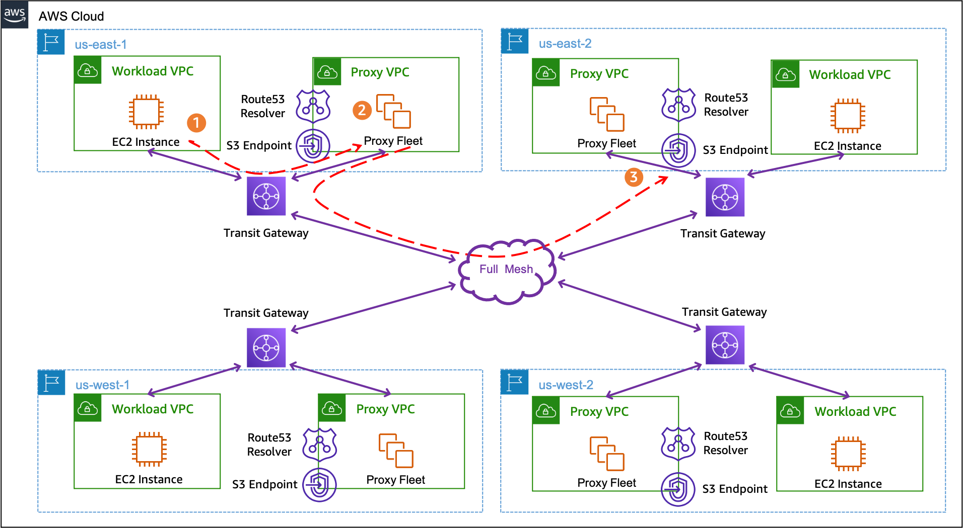Figure 3. Using Route 53 Resolver endpoints with central HTTP proxies