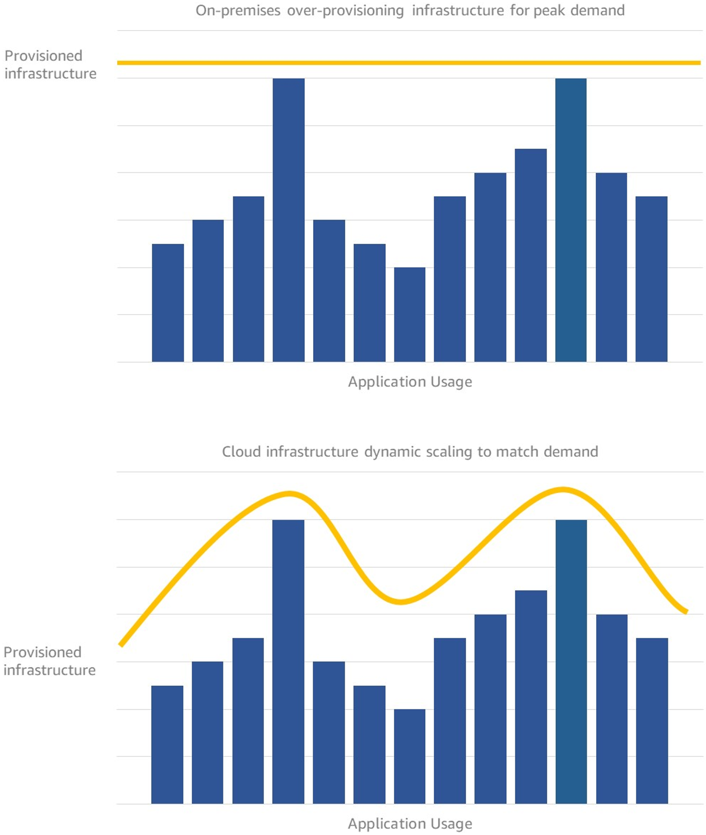 Comparing on-premises vs. cloud infrastructure provisioning
