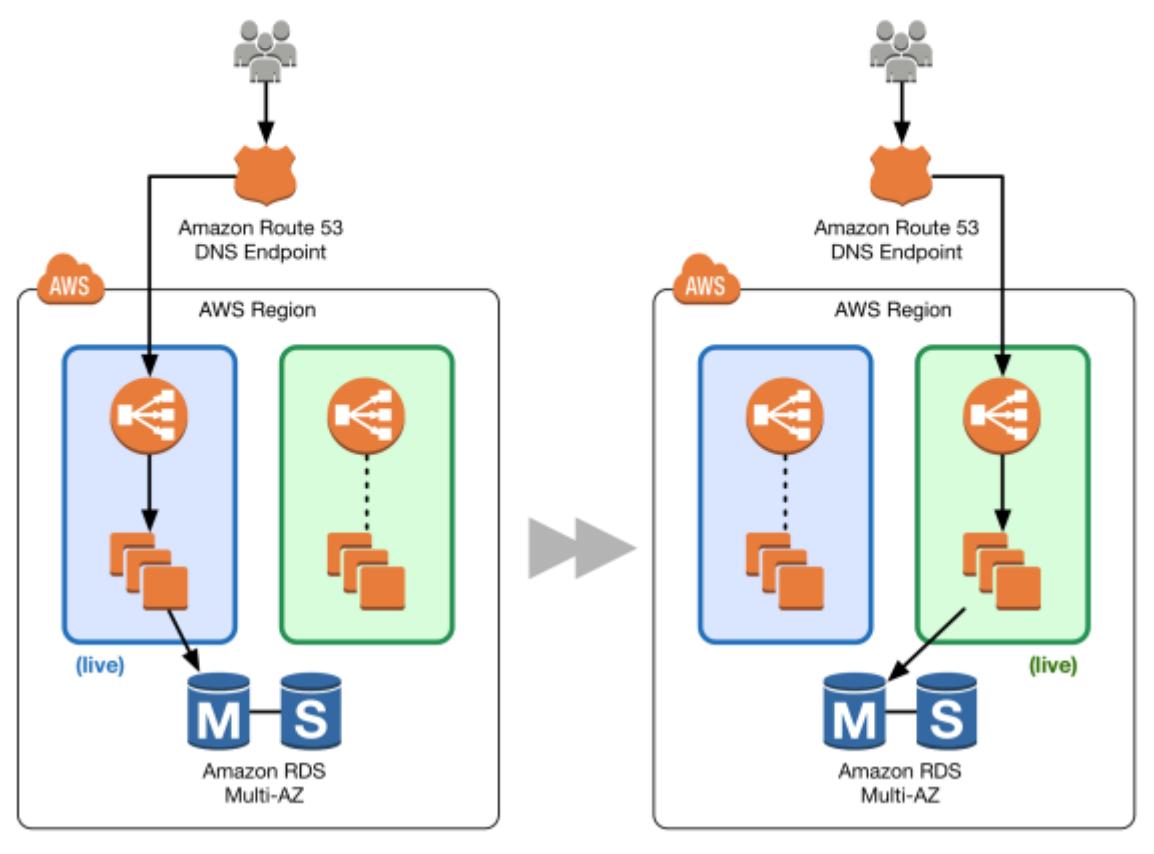 AWS blue/green deployment model