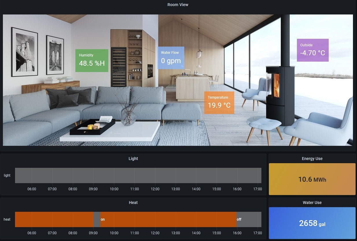 Remote monitoring dashboard allows homeowners to view and control conditions