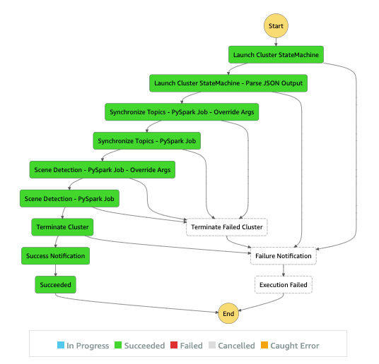 EMR pipeline orchestration with AWS Step Functions