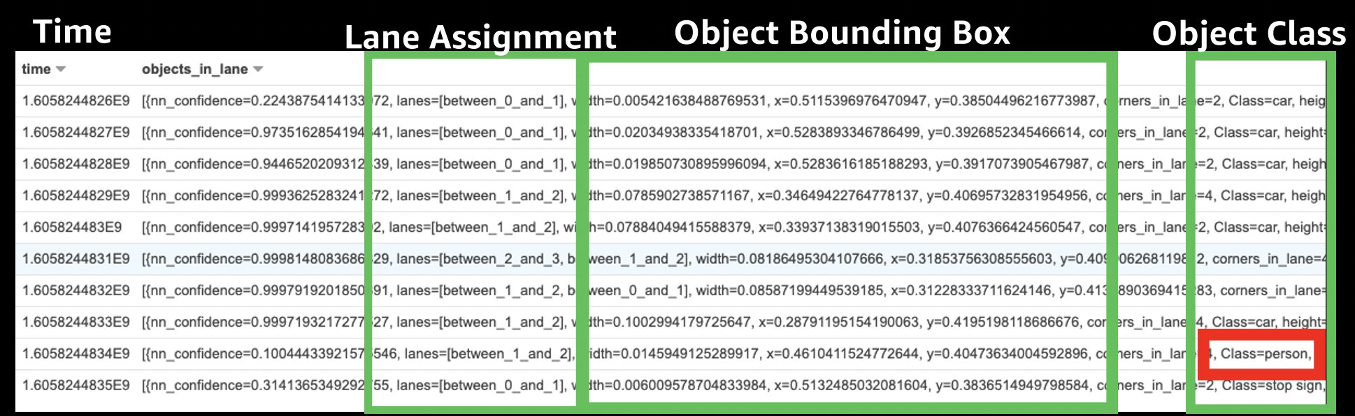 Synchronized topics enriched with object lane assignments