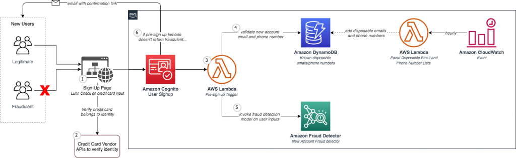 Fraud prevention sample architecture