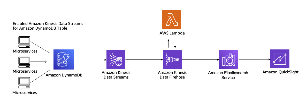 Figure 10. Moving Data from Amazon DynamoDB to Amazon ES
