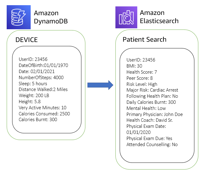Figure 11. Simplified personalized search using patient device data