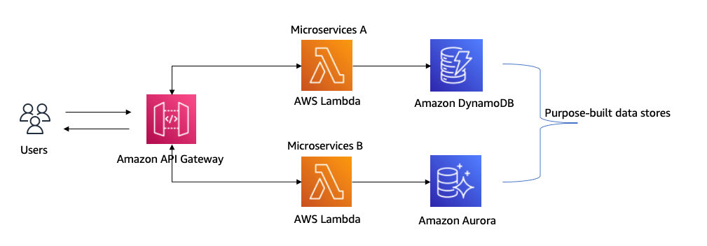 Figure 2. Microservices architecture for health and wellness company