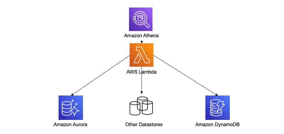 Figure 3. Amazon Athena federated query