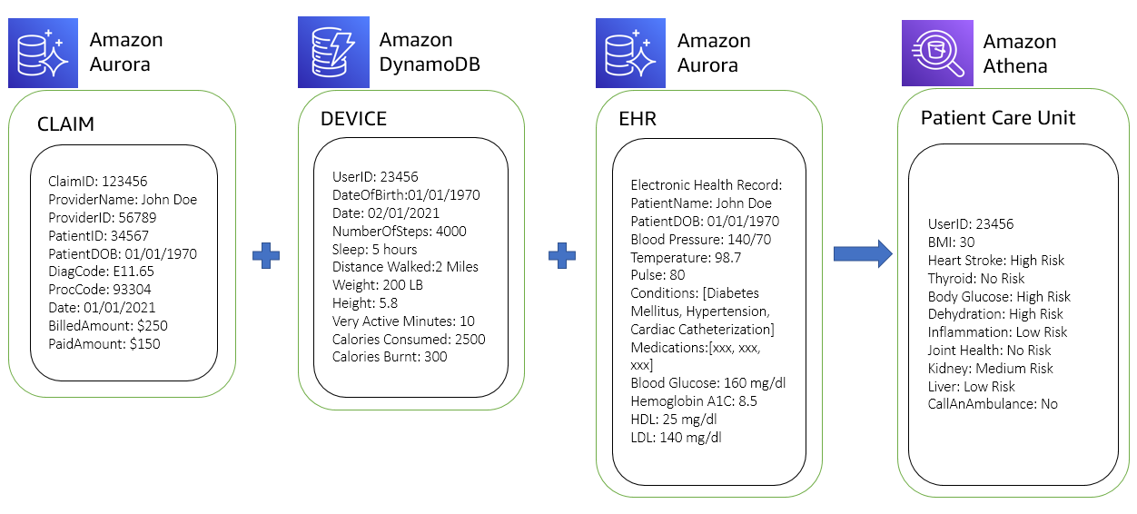 Figure 4. Federated query result by combining data from claim, device, and EHR stores