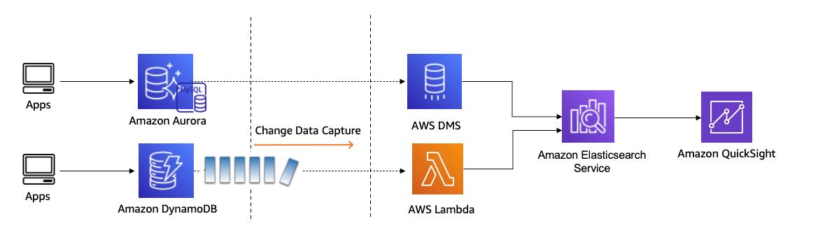 Figure 6. Moving and combining data from Aurora MySQL-Compatible and Amazon DynamoDB to Amazon Elasticsearch Service