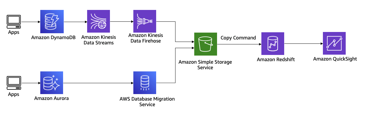 Figure 8. Moving data from Amazon Aurora and Amazon DynamoDB to Amazon Redshift