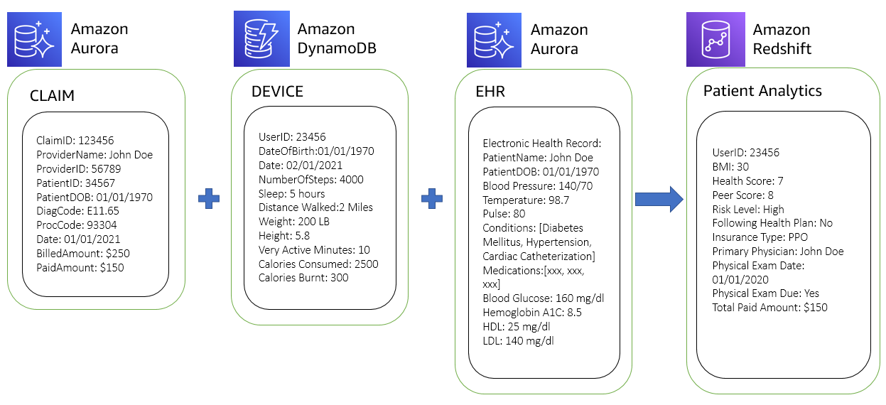 Figure 9. Business intelligence for patient care processes