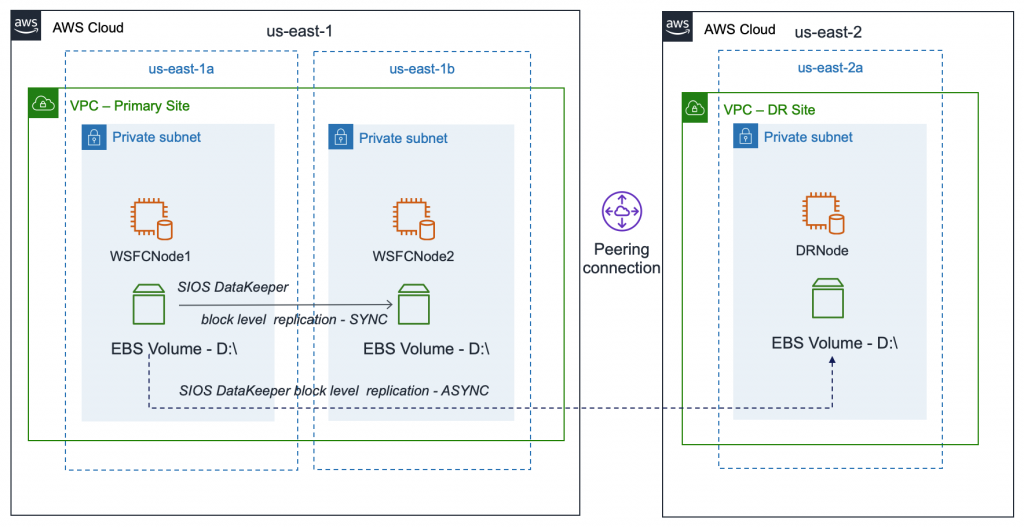 High-level architecture showing two cluster nodes replicating synchronously between Availability Zones.