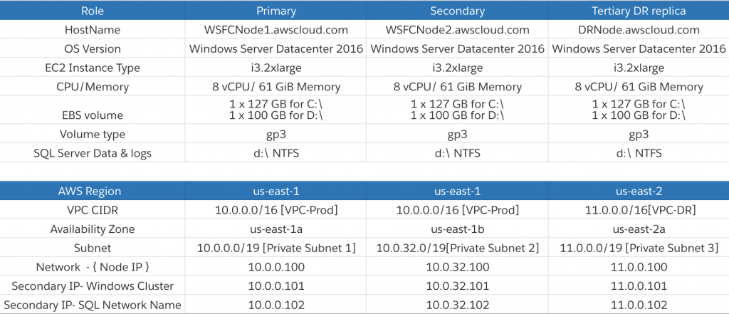 Figure 2 – Shows Storage, Network and AWS Configuration details of all threes cluster nodes