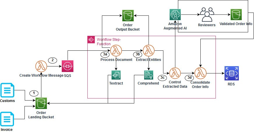 Figure 1. Architecture of document processing workflow