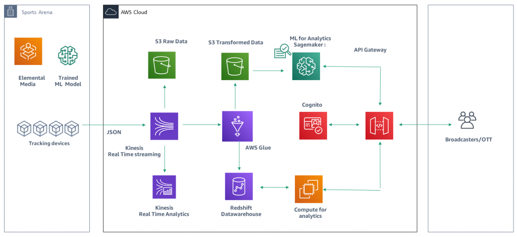 Figure 1. Data pipeline architecture using AWS Services