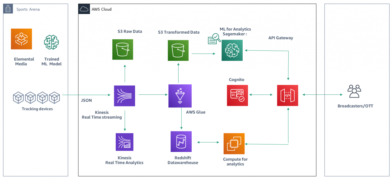 Building a Data Pipeline for Tracking Sporting Events Using AWS Services   Amazon Web Services
