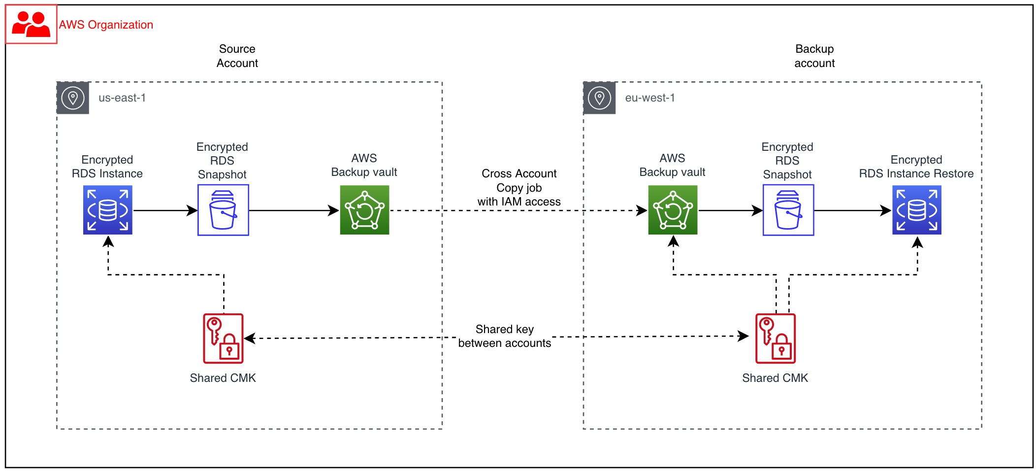 Figure 1: Reference architecture for Amazon RDS with AWS Backup using KMS over two different accounts