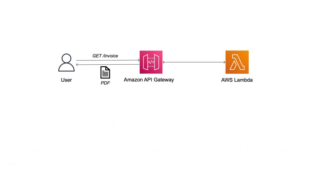 Figure 1: Generating PDF invoice with Lambda